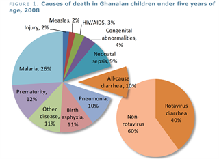 Ghana takes on top two child killers simultaneously