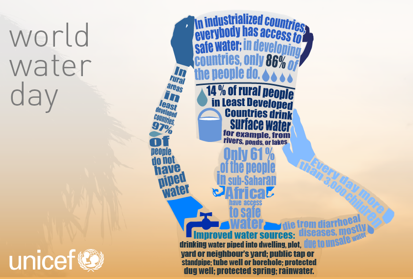 Water Facts - Rehydration Project - Focus on Dehydration and